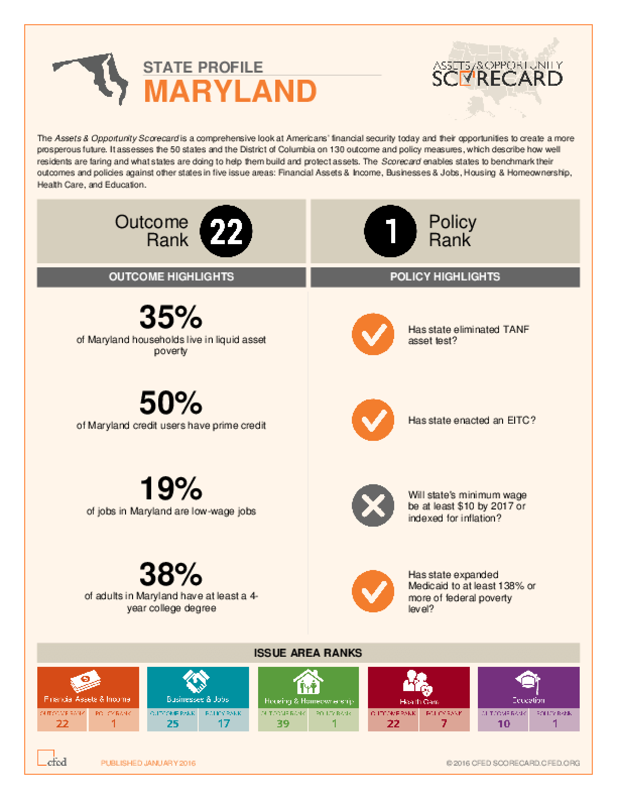 State Profile Maryland: Assets and Opportunity Scorecard