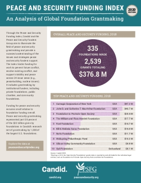 Peace and Security Funding Index: An Analysis of Global Foundation Grantmaking - 2020 Edition
